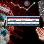 Danas 1.366 novozaraženih, preminulo 20 pacijenata
